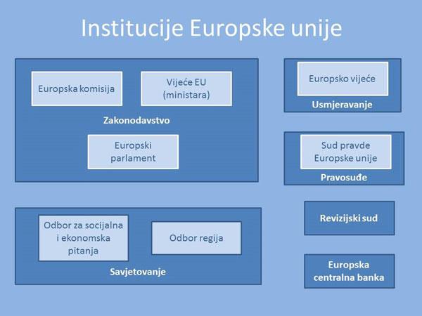 Shematski prikaz institucija Europske unije