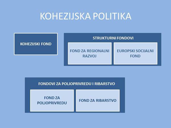 Shematski prikaz fondova Europske unije