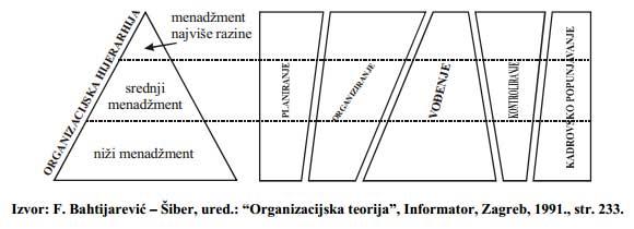 Vrijeme-provedeno-u-izvrsavanju-menadzerskih-funkcija