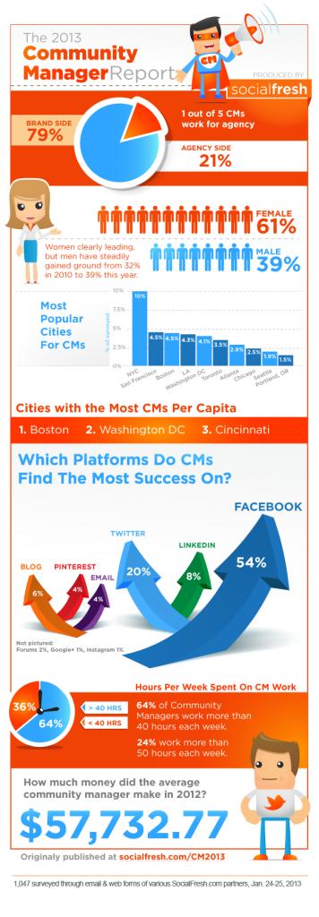 Community manager report 2013 - infografika // Foto: socialfresh.com