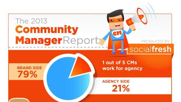 community_manager_2013_infografika