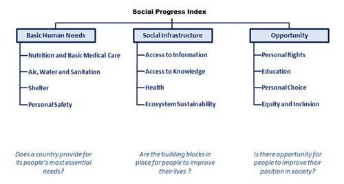 indeks društvenog napretka