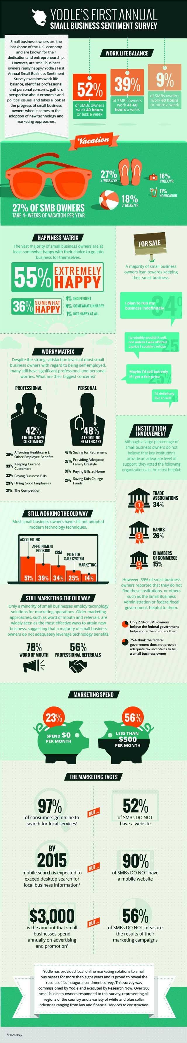 Infografika - koliko su sretni mali poduzetnici || Yodle