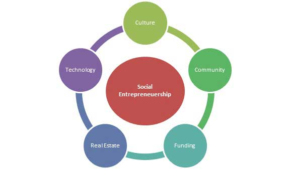 socijalno_poduzetnistvo_princip