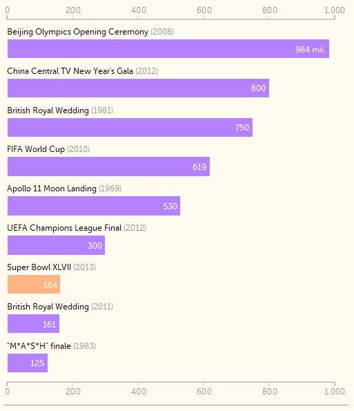 Najgledaniji televizijski prijenosi - izvor: FastCompany