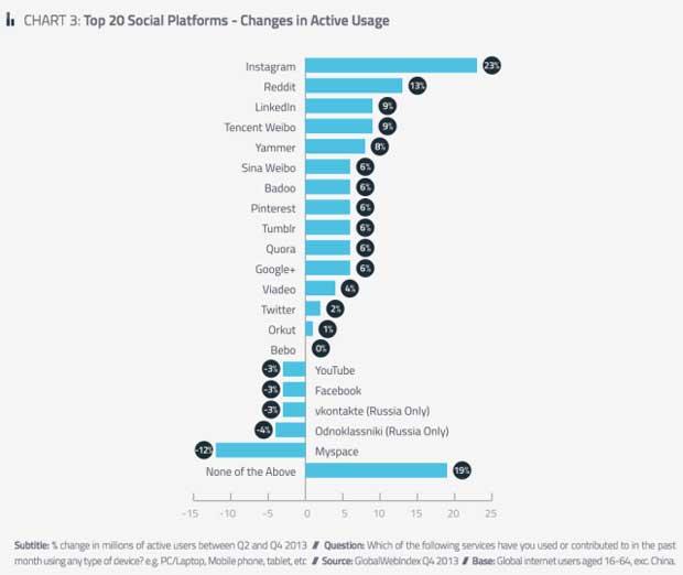 TOP 20 društvenih mreža prema broju novih aktivnih korisnika - Instagram