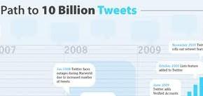 twitter-put-do-10-milijadi