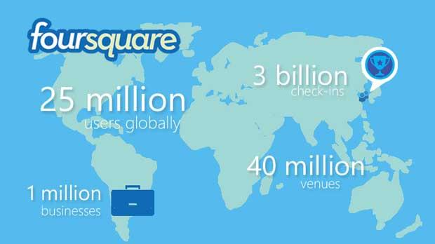 Foursquare_statistika