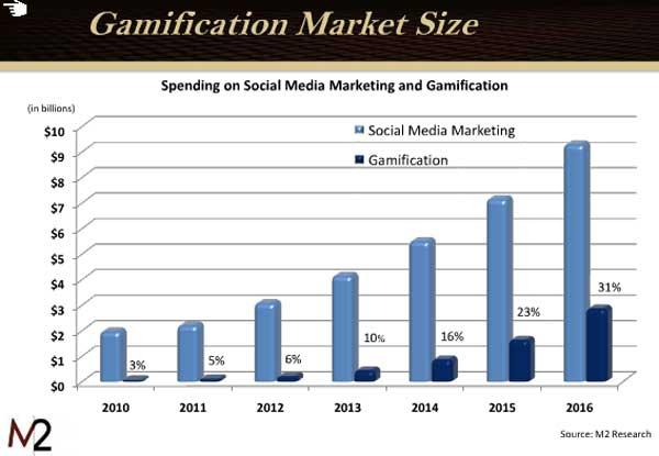 Edukacija - gamification tržište