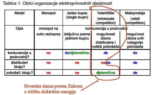 hrvatsko_trziste_elektricnom_energijom