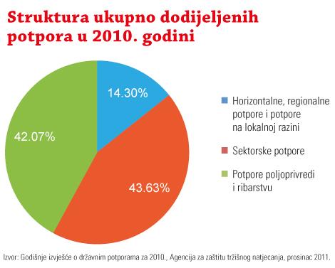 potpore_struktura_2008-2010