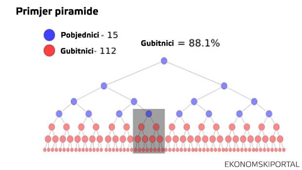 primjer_piramide_pobjednici_gubitnici_MLM