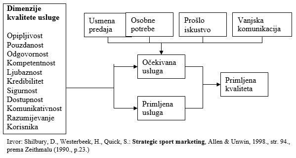 Procjena potrošača kvalitete usluge sport