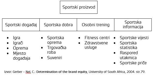 Sportski proizvod