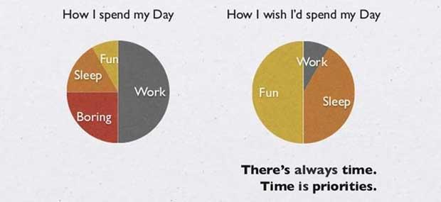Kako želimo provesti dan